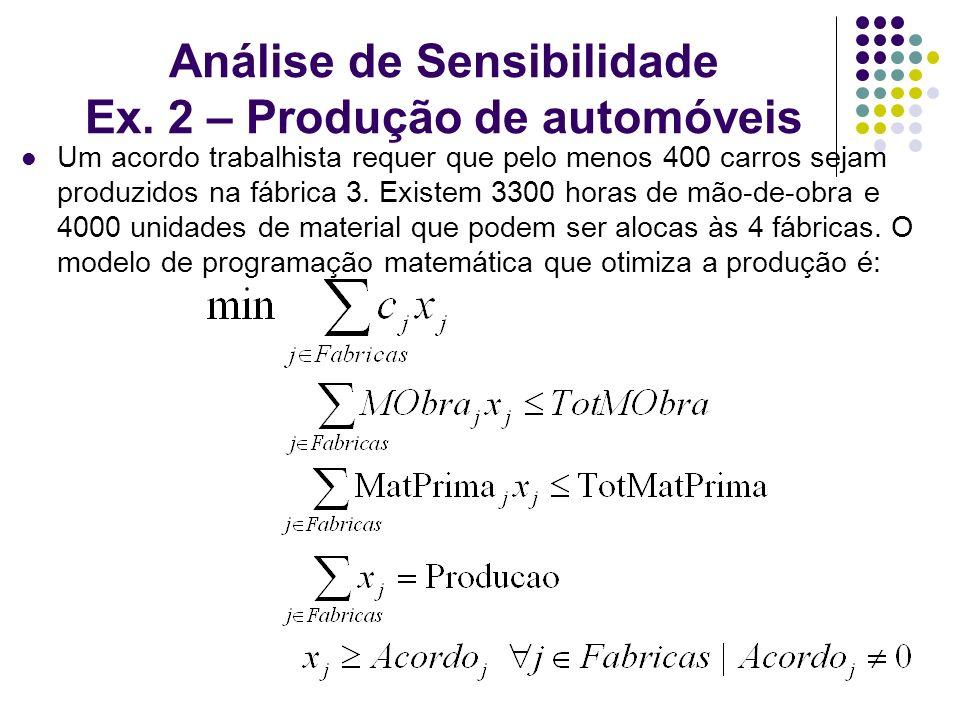 Análise de Sensibilidade Ex. 2 – Produção de automóveis Um acordo trabalhista requer que pelo menos 400 carros sejam produzidos na fábrica 3. Existem