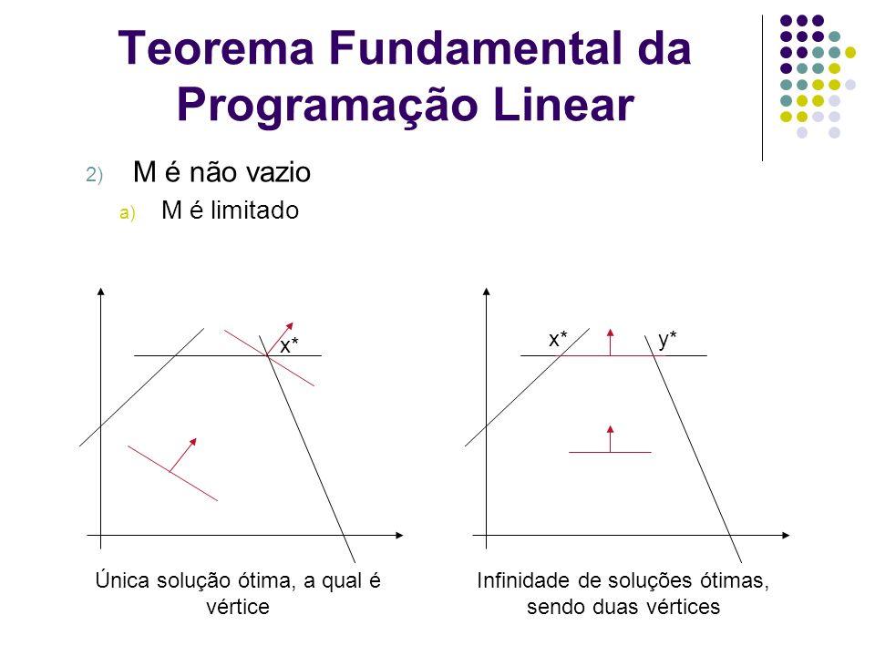 Teorema Fundamental da Programação Linear 2) M é não vazio a) M é limitado Única solução ótima, a qual é vértice Infinidade de soluções ótimas, sendo