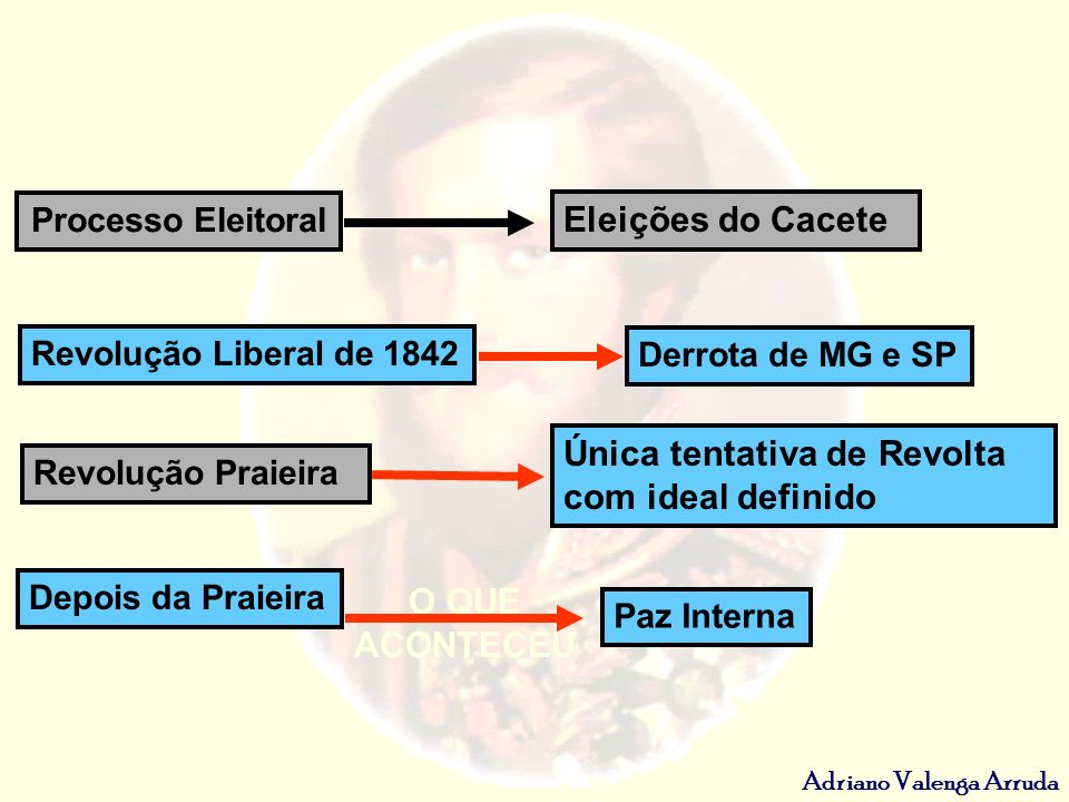 Adriano Valenga Arruda Processo Eleitoral Eleições do Cacete Revolução Liberal de 1842 Revolução Praieira Depois da Praieira Derrota de MG e SP Única