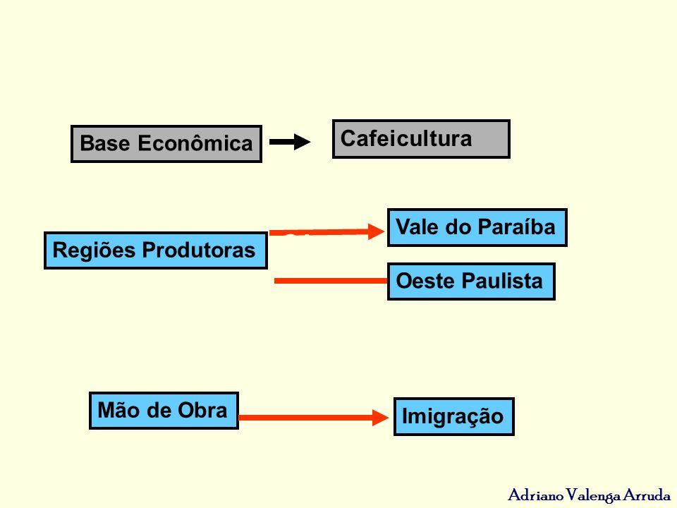 Adriano Valenga Arruda Base Econômica Cafeicultura Regiões Produtoras Mão de Obra Vale do Paraíba SOLUÇÃO Imigração Oeste Paulista ANTI GA