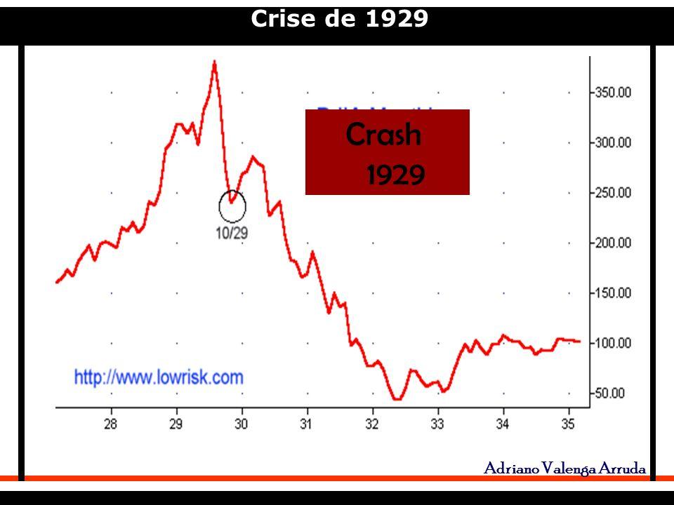 Crise de 1929 Adriano Valenga Arruda Crash 1929