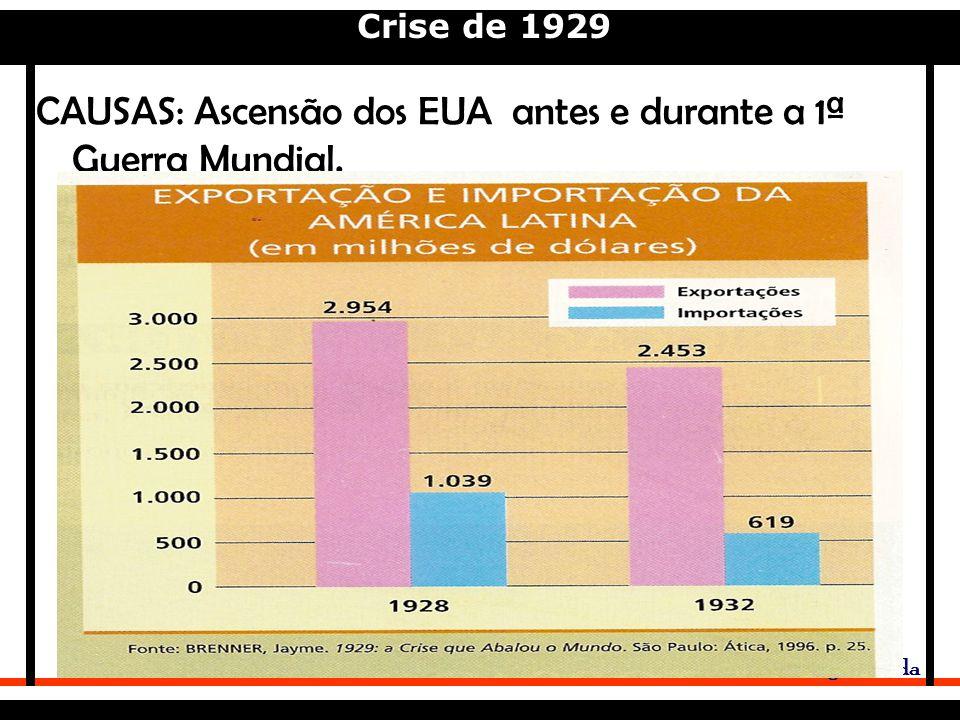 Crise de 1929 Adriano Valenga Arruda CAUSAS: Ascensão dos EUA antes e durante a 1ª Guerra Mundial.