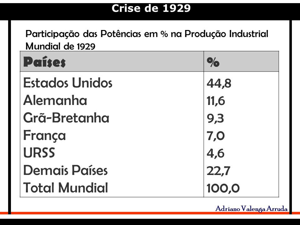 Crise de 1929 Adriano Valenga Arruda Países% Estados Unidos Alemanha Grã-Bretanha França URSS Demais Países Total Mundial 44,8 11,6 9,3 7,0 4,6 22,7 100,0 Participação das Potências em % na Produção Industrial Mundial de 1929