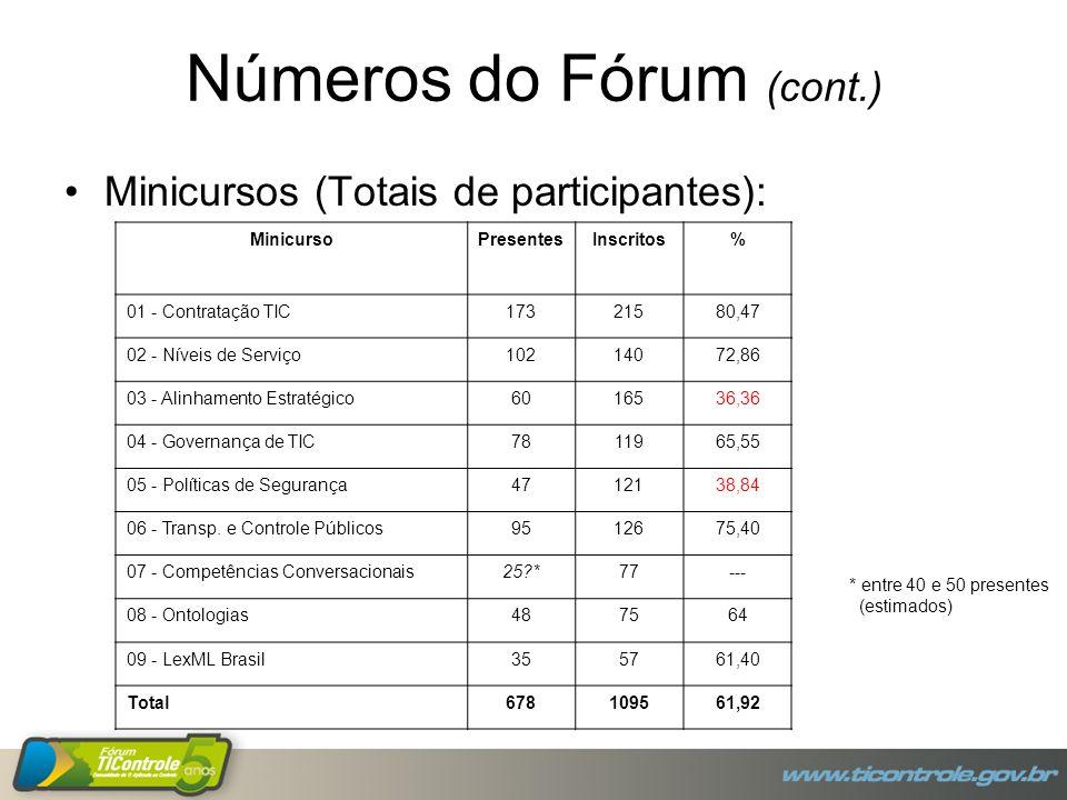 Números do Fórum (cont.) Minicursos (Totais de participantes): MinicursoPresentesInscritos% 01 - Contratação TIC17321580,47 02 - Níveis de Serviço10214072,86 03 - Alinhamento Estratégico6016536,36 04 - Governança de TIC7811965,55 05 - Políticas de Segurança4712138,84 06 - Transp.