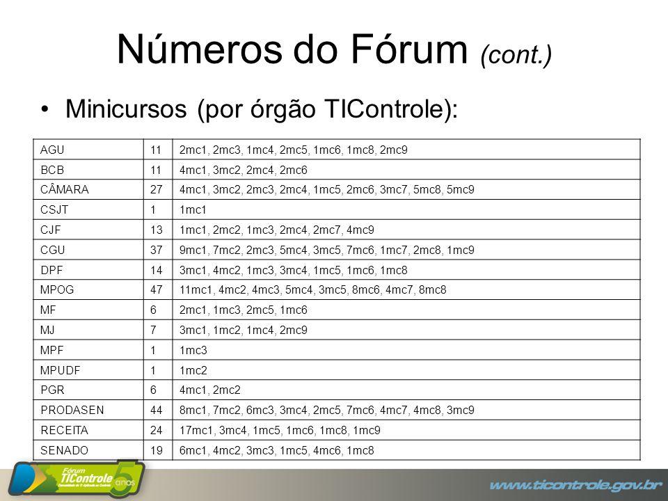 Números do Fórum (cont.) Minicursos (por órgão TIControle): AGU112mc1, 2mc3, 1mc4, 2mc5, 1mc6, 1mc8, 2mc9 BCB114mc1, 3mc2, 2mc4, 2mc6 CÂMARA274mc1, 3mc2, 2mc3, 2mc4, 1mc5, 2mc6, 3mc7, 5mc8, 5mc9 CSJT11mc1 CJF131mc1, 2mc2, 1mc3, 2mc4, 2mc7, 4mc9 CGU379mc1, 7mc2, 2mc3, 5mc4, 3mc5, 7mc6, 1mc7, 2mc8, 1mc9 DPF143mc1, 4mc2, 1mc3, 3mc4, 1mc5, 1mc6, 1mc8 MPOG4711mc1, 4mc2, 4mc3, 5mc4, 3mc5, 8mc6, 4mc7, 8mc8 MF62mc1, 1mc3, 2mc5, 1mc6 MJ73mc1, 1mc2, 1mc4, 2mc9 MPF11mc3 MPUDF11mc2 PGR64mc1, 2mc2 PRODASEN448mc1, 7mc2, 6mc3, 3mc4, 2mc5, 7mc6, 4mc7, 4mc8, 3mc9 RECEITA2417mc1, 3mc4, 1mc5, 1mc6, 1mc8, 1mc9 SENADO196mc1, 4mc2, 3mc3, 1mc5, 4mc6, 1mc8