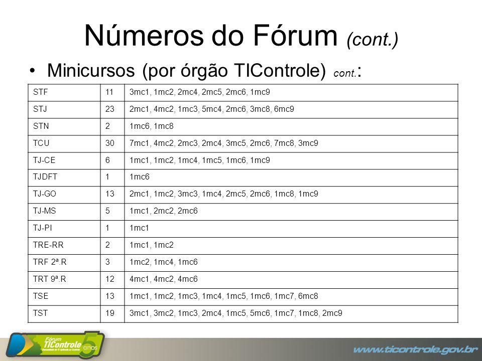 Números do Fórum (cont.) Minicursos (por órgão TIControle) cont. : STF113mc1, 1mc2, 2mc4, 2mc5, 2mc6, 1mc9 STJ232mc1, 4mc2, 1mc3, 5mc4, 2mc6, 3mc8, 6m