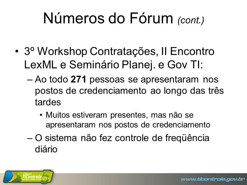 Números do Fórum (cont.) 3º Workshop Contratações, II Encontro LexML e Seminário Planej. e Gov TI: –Ao todo 271 pessoas se apresentaram nos postos de