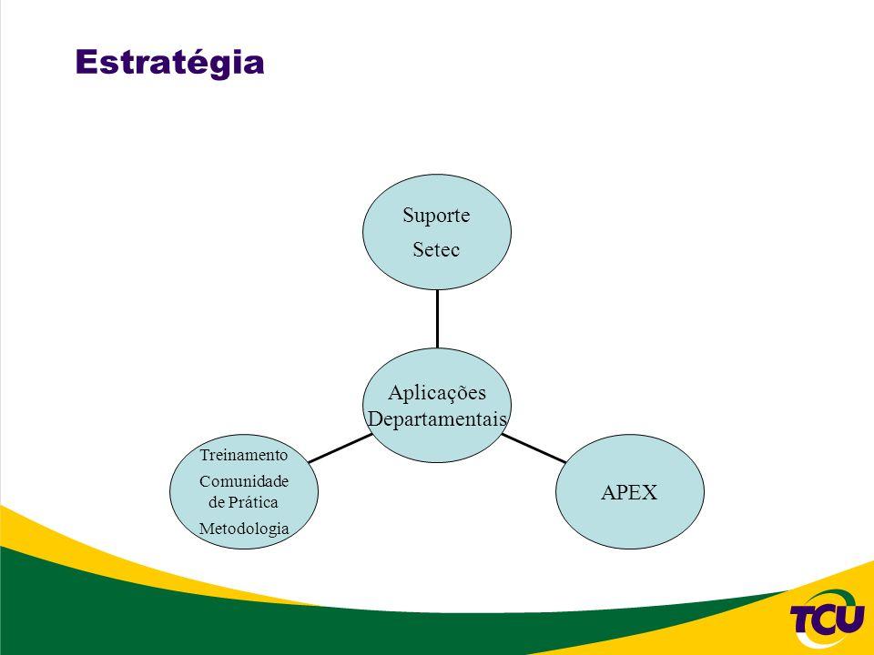 Estratégia APEX Treinamento Comunidade de Prática Metodologia Suporte Setec Aplicações Departamentais
