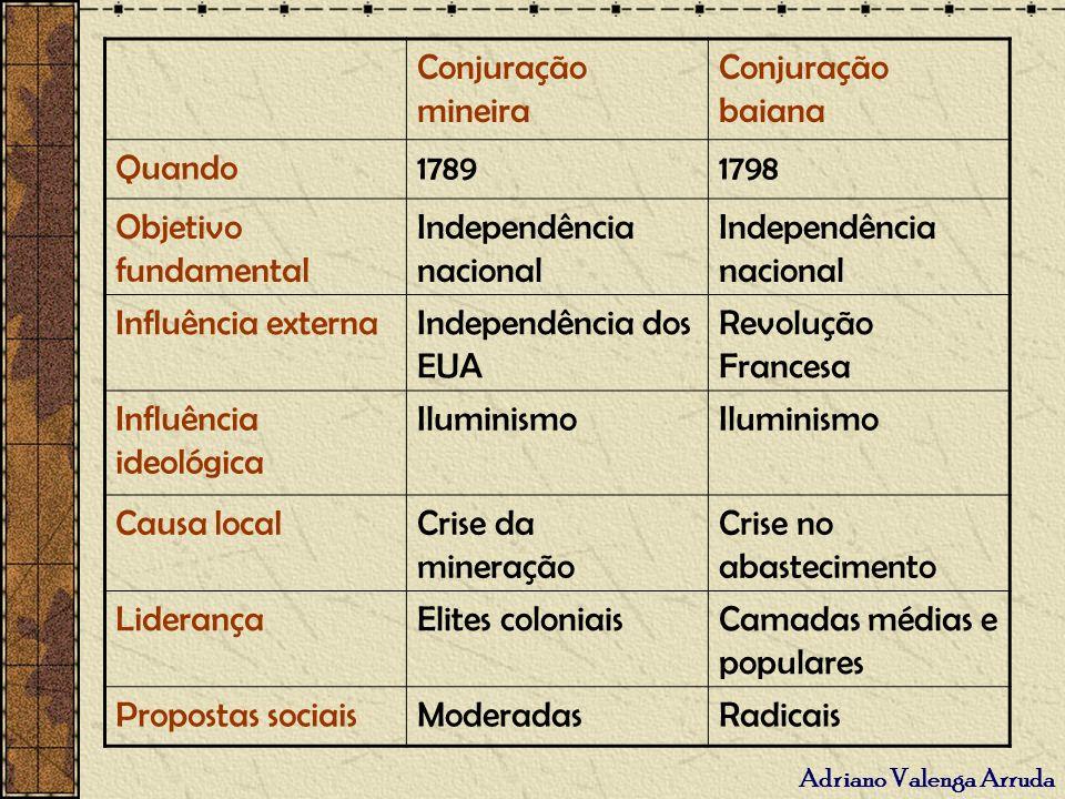 Adriano Valenga Arruda Conjuração mineira Conjuração baiana Quando17891798 Objetivo fundamental Independência nacional Influência externaIndependência