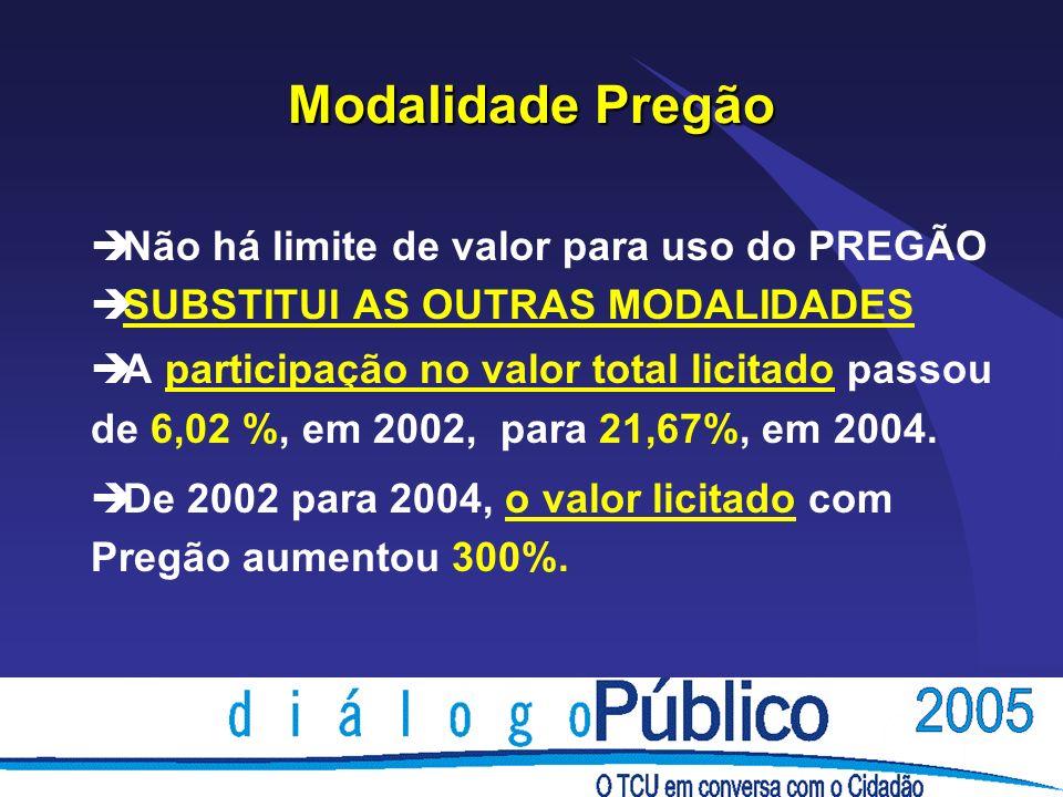 Modalidade Pregão è Não há limite de valor para uso do PREGÃO è SUBSTITUI AS OUTRAS MODALIDADES è A participação no valor total licitado passou de 6,0