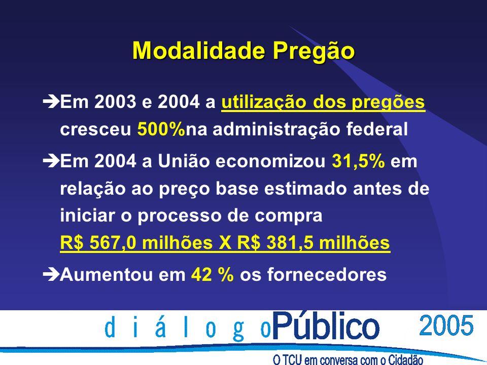 Modalidade Pregão èEm 2003 e 2004 a utilização dos pregões cresceu 500%na administração federal èEm 2004 a União economizou 31,5% em relação ao preço