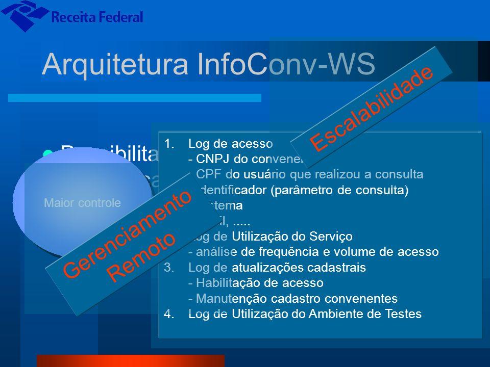 Fluxo do Processamento Internet Serpro Sistema do Convenente - Valida certificado - Valida CNPJ - Valida IP - Valida CPF - Verifica DT término Convênio - Verifica Contrato Serpro - Valida Web Service/perfil BD RFB RFB e Prestador de Serviço Web Services InfoConv-WS Convenentes Logs BD InfoConv-WS AC