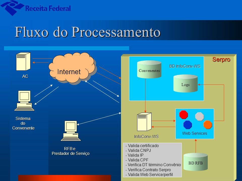 Fluxo do Processamento Internet Serpro Sistema do Convenente - Valida certificado - Valida CNPJ - Valida IP - Valida CPF - Verifica DT término Convêni