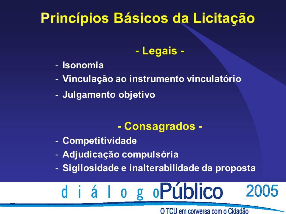 Princípios Básicos da Licitação - Legais - -Isonomia -Vinculação ao instrumento vinculatório -Julgamento objetivo - Consagrados - -Competitividade -Ad