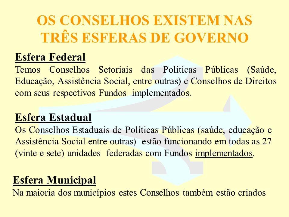 OS CONSELHOS EXISTEM NAS TRÊS ESFERAS DE GOVERNO Esfera Estadual Os Conselhos Estaduais de Políticas Públicas (saúde, educação e Assistência Social en