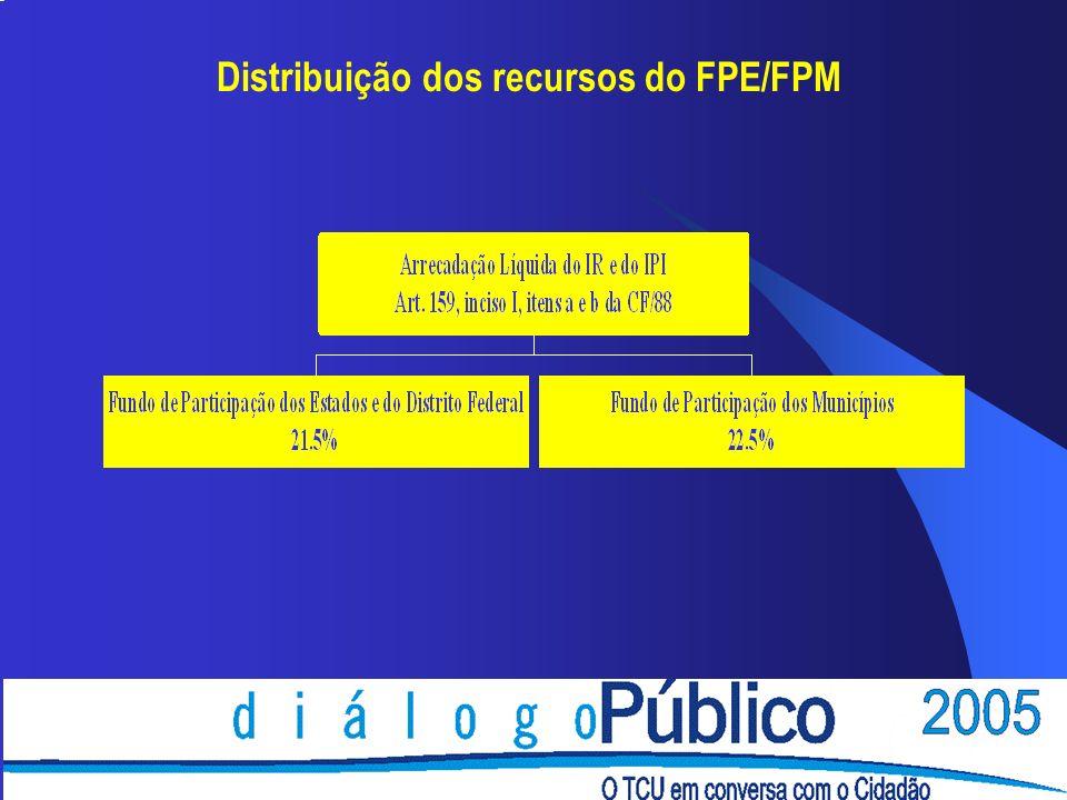 Distribuição dos recursos do FPE LC 62/89 Art.
