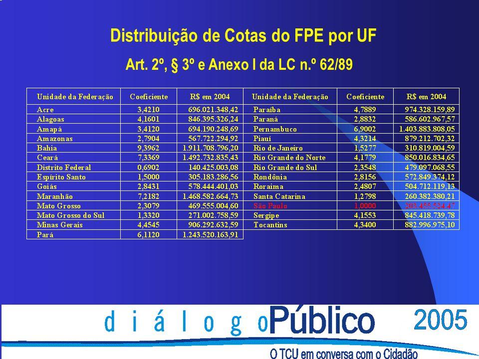 Distribuição dos recursos do FPM
