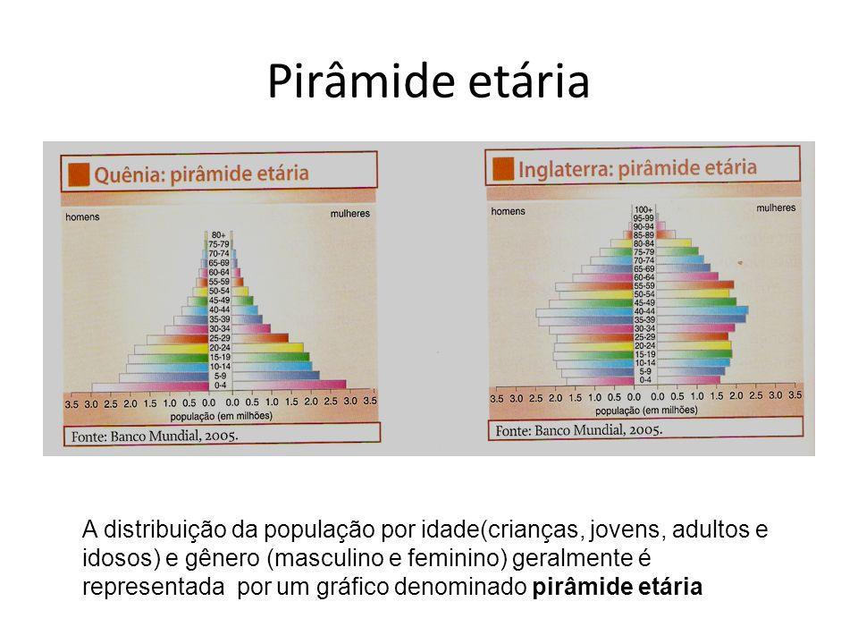 Pirâmide etária A distribuição da população por idade(crianças, jovens, adultos e idosos) e gênero (masculino e feminino) geralmente é representada po