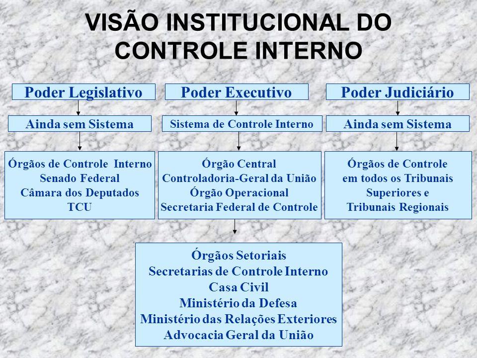 LEI Nº 10.180, DE 6 DE FEVEREIRO DE 2001 TITULO V DO SISTEMA DE CONTROLE INTERNO DO PODER EXECUTIVO FEDERAL CAPÍTULO I CAPÍTULO I DAS FINALIDADES Art.
