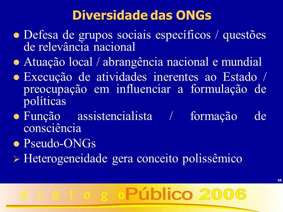 10 Diversidade das ONGs Defesa de grupos sociais específicos / questões de relevância nacional Atuação local / abrangência nacional e mundial Execução