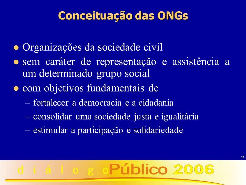 11 Conceituação das ONGs Organizações da sociedade civil sem caráter de representação e assistência a um determinado grupo social com objetivos fundam