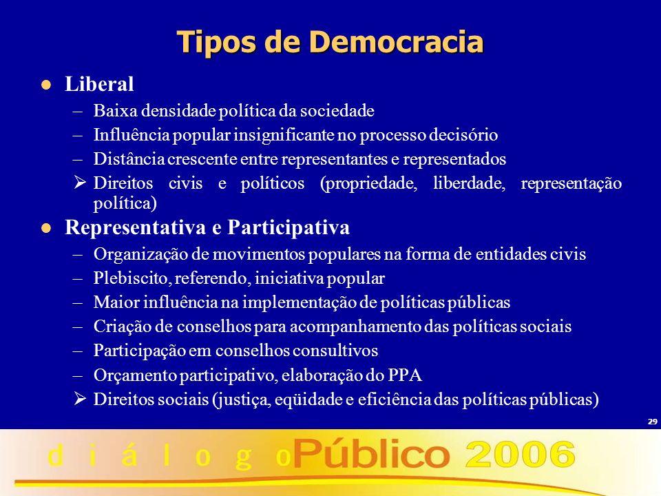 29 Tipos de Democracia Liberal –Baixa densidade política da sociedade –Influência popular insignificante no processo decisório –Distância crescente en