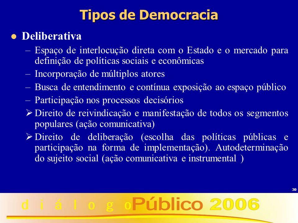 30 Tipos de Democracia Deliberativa –Espaço de interlocução direta com o Estado e o mercado para definição de políticas sociais e econômicas –Incorpor