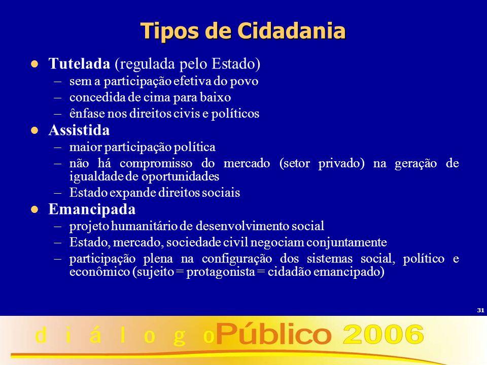 31 Tipos de Cidadania Tutelada (regulada pelo Estado) –sem a participação efetiva do povo –concedida de cima para baixo –ênfase nos direitos civis e p