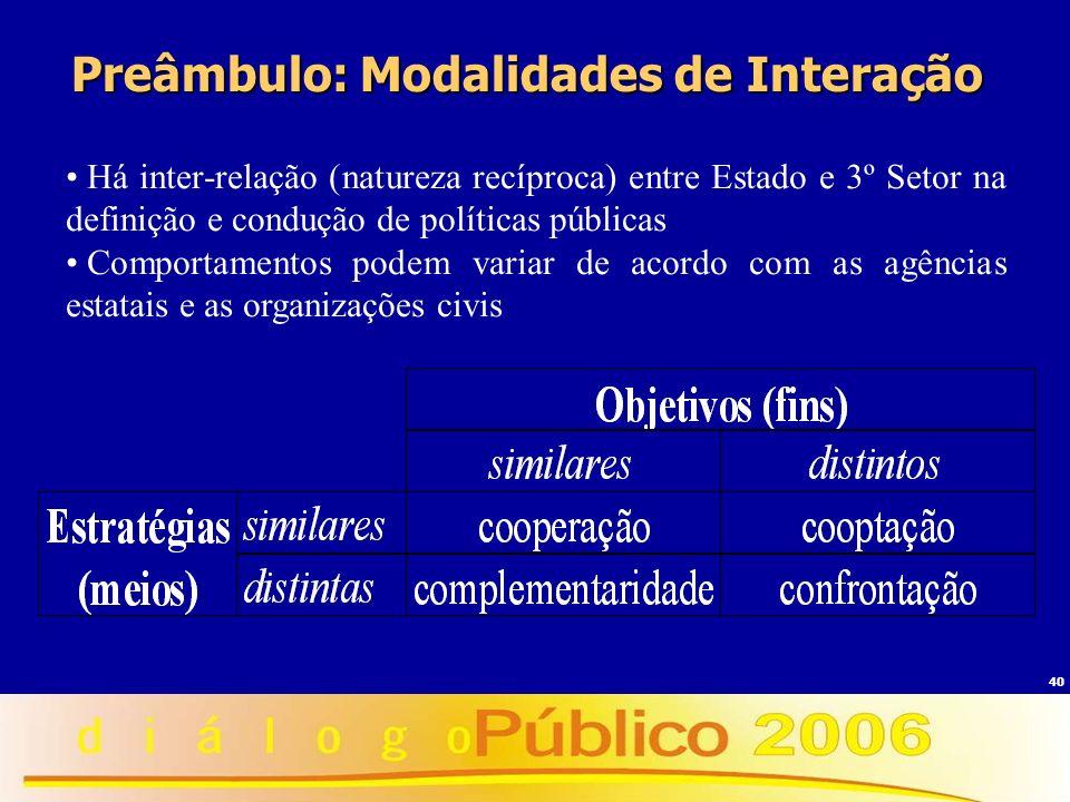 40 Preâmbulo: Modalidades de Interação Há inter-relação (natureza recíproca) entre Estado e 3º Setor na definição e condução de políticas públicas Com