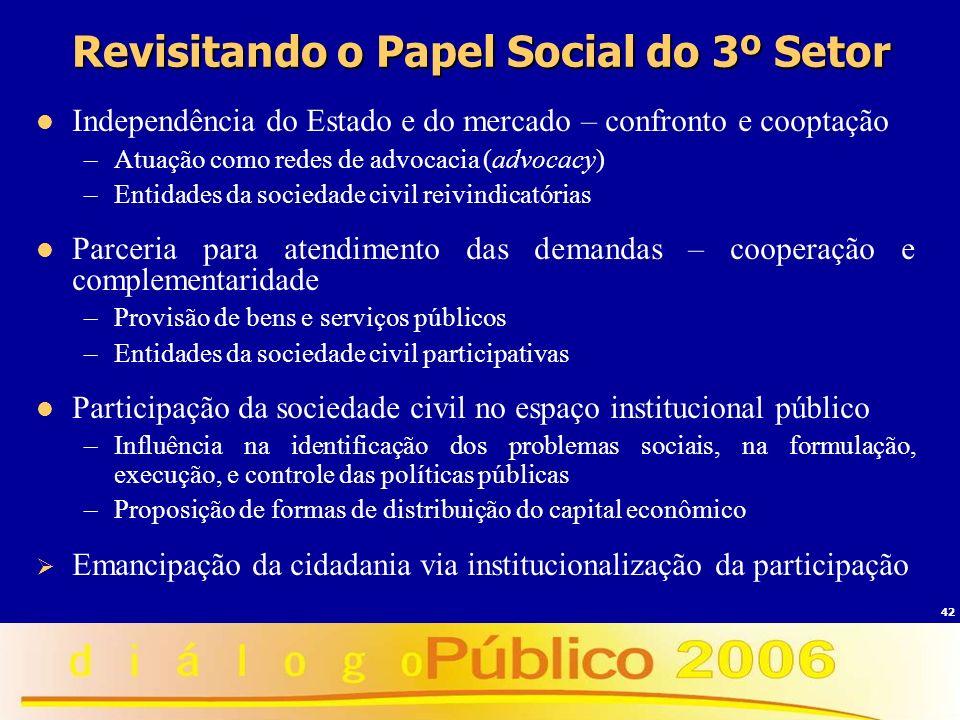 42 Revisitando o Papel Social do 3º Setor Independência do Estado e do mercado – confronto e cooptação –Atuação como redes de advocacia (advocacy) –En