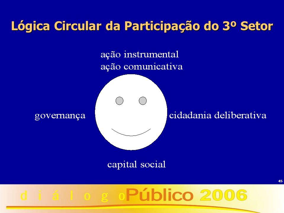45 Lógica Circular da Participação do 3º Setor