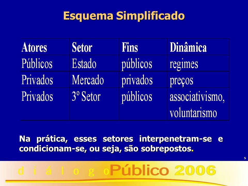 5 Esquema Simplificado Na prática, esses setores interpenetram-se e condicionam-se, ou seja, são sobrepostos.