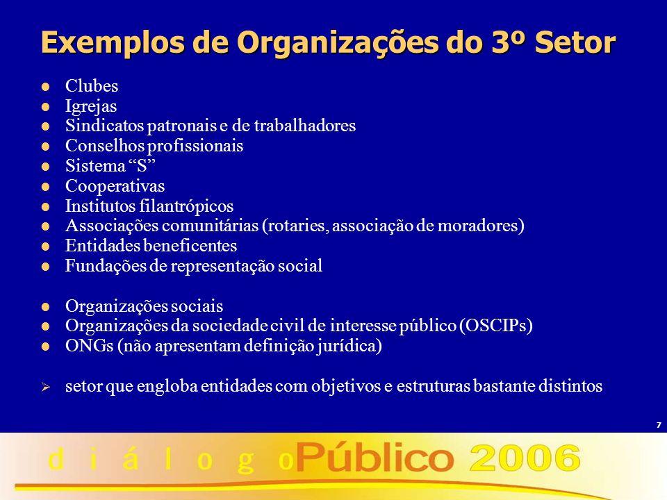 7 Exemplos de Organizações do 3º Setor Clubes Igrejas Sindicatos patronais e de trabalhadores Conselhos profissionais Sistema S Cooperativas Instituto