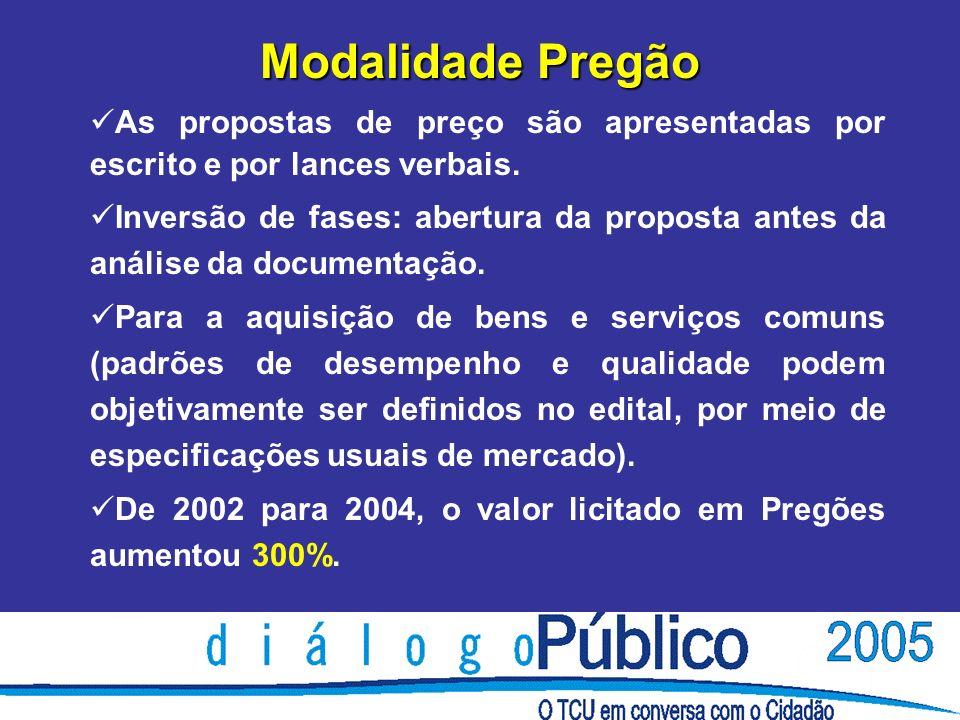 Modalidade Pregão As propostas de preço são apresentadas por escrito e por lances verbais.