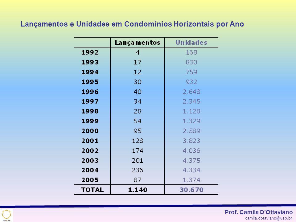 Lançamentos e Unidades em Condomínios Horizontais por Ano Prof. Camila DOttaviano camila.dotaviano@usp.br