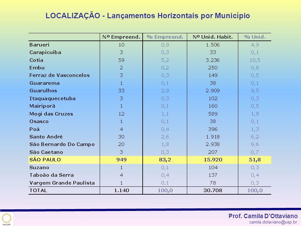 LOCALIZAÇÃO - Lançamentos Horizontais por Município Prof. Camila DOttaviano camila.dotaviano@usp.br