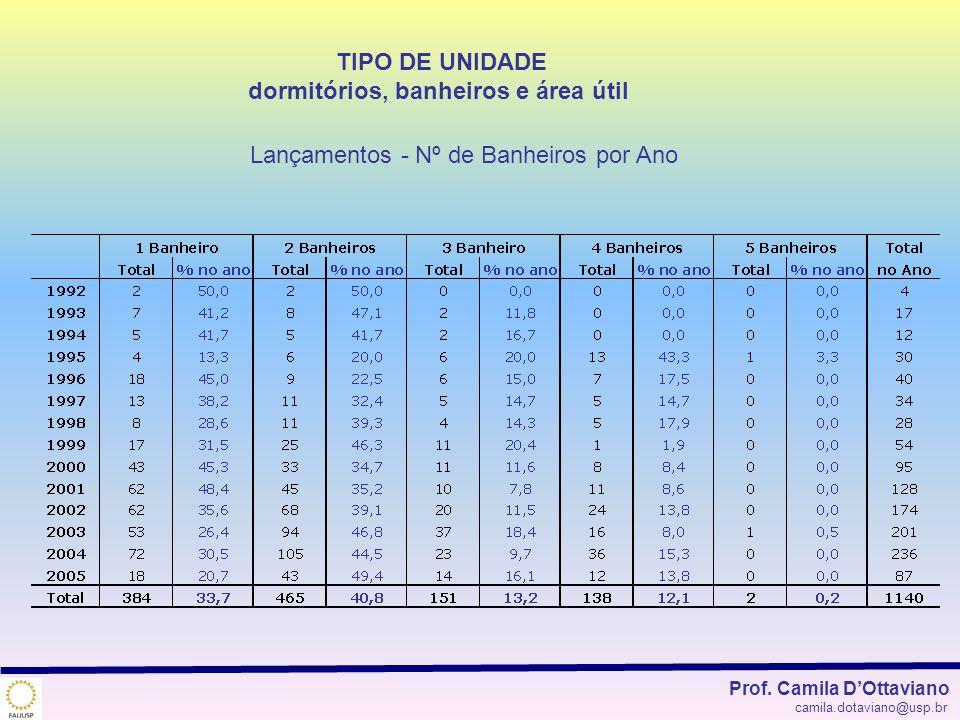 TIPO DE UNIDADE dormitórios, banheiros e área útil Lançamentos - Nº de Banheiros por Ano Prof. Camila DOttaviano camila.dotaviano@usp.br