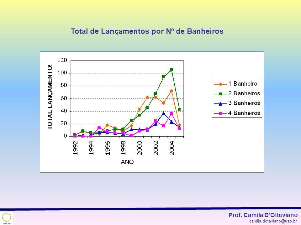 Total de Lançamentos por Nº de Banheiros Prof. Camila DOttaviano camila.dotaviano@usp.br