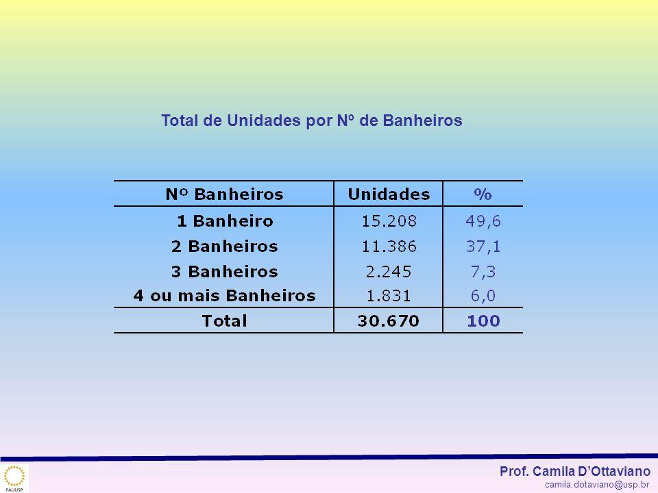 Total de Unidades por Nº de Banheiros Prof. Camila DOttaviano camila.dotaviano@usp.br
