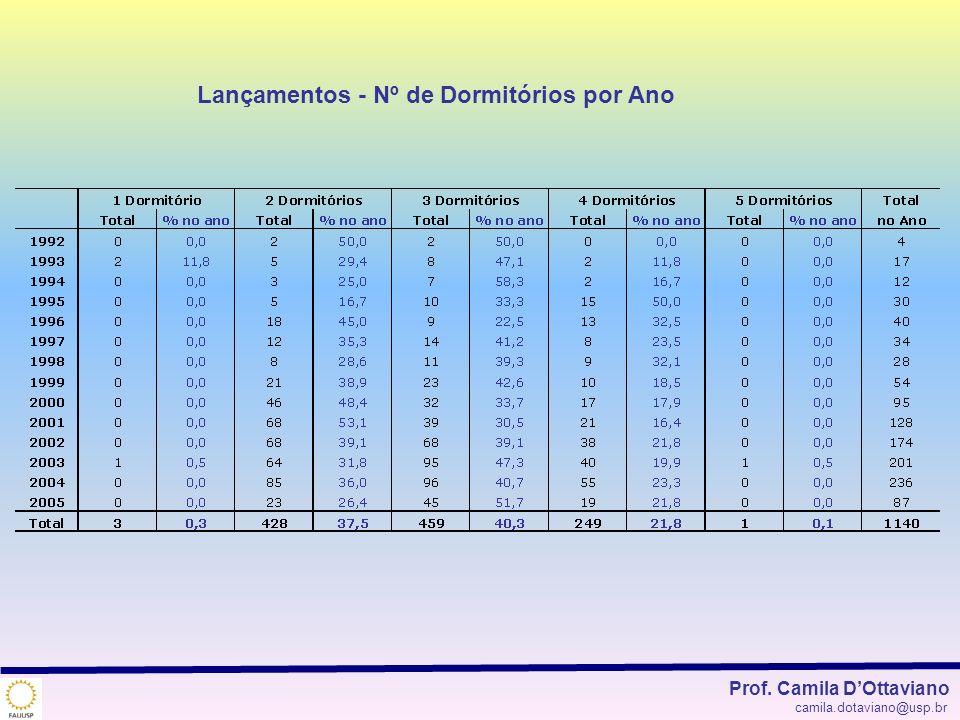Lançamentos - Nº de Dormitórios por Ano Prof. Camila DOttaviano camila.dotaviano@usp.br