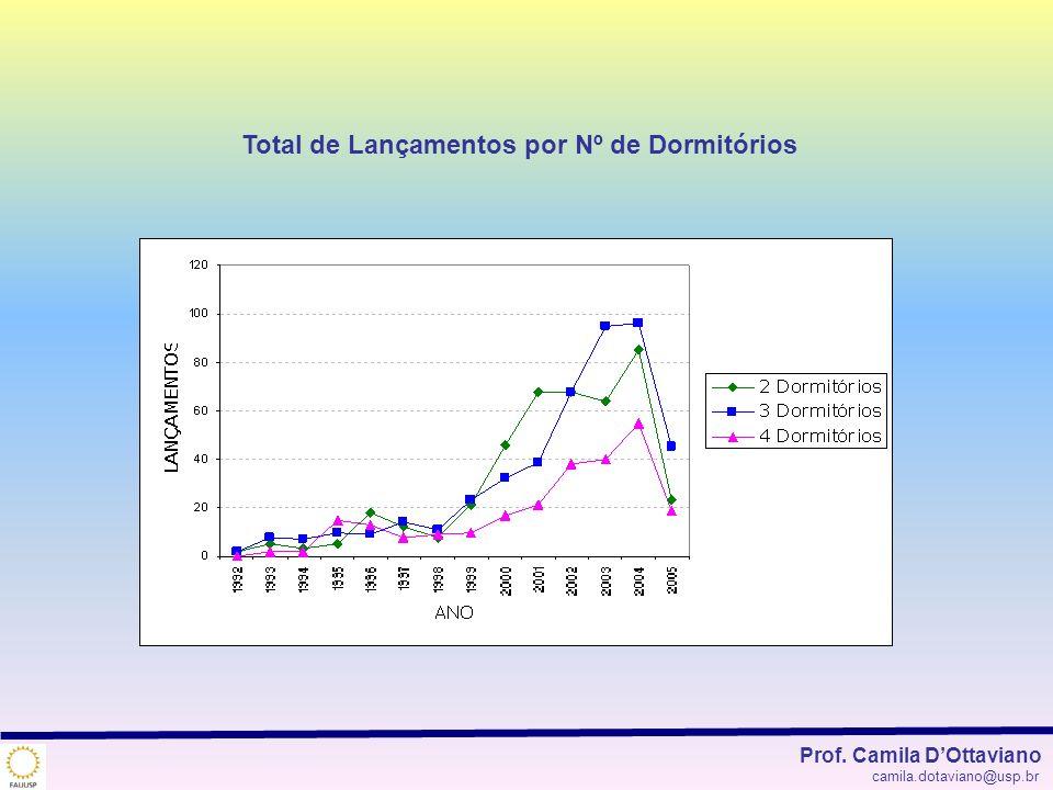 Total de Lançamentos por Nº de Dormitórios Prof. Camila DOttaviano camila.dotaviano@usp.br