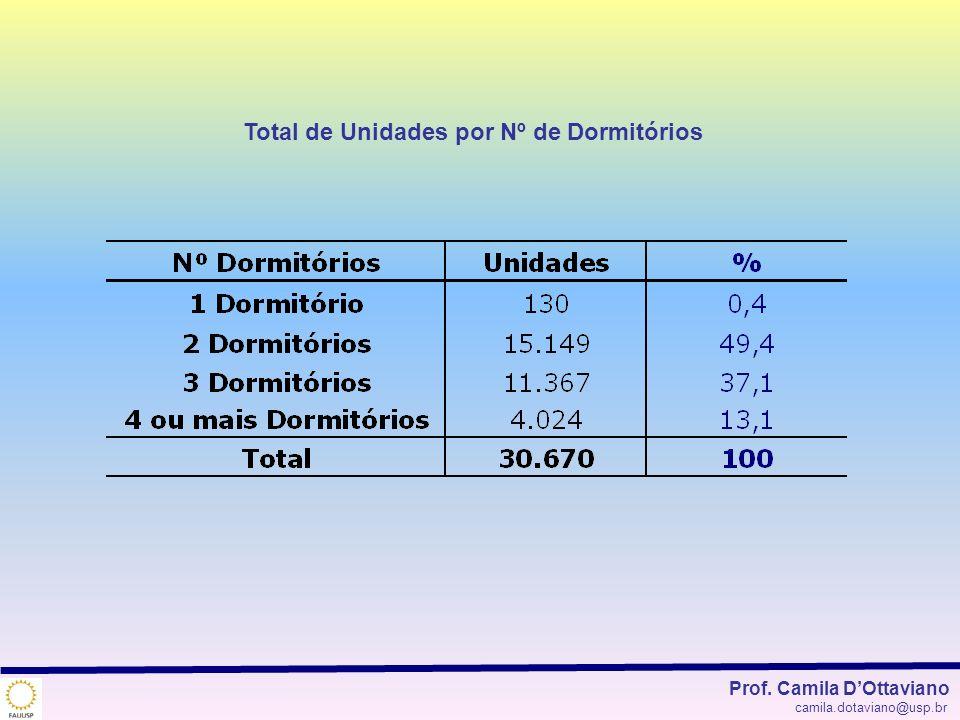 Total de Unidades por Nº de Dormitórios Prof. Camila DOttaviano camila.dotaviano@usp.br