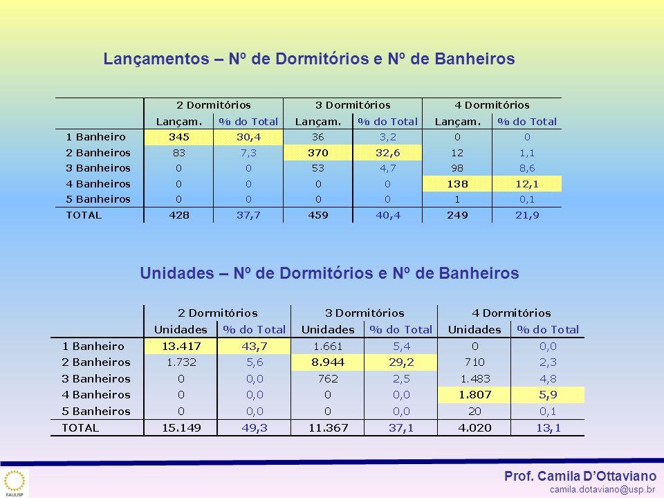 Lançamentos – Nº de Dormitórios e Nº de Banheiros Unidades – Nº de Dormitórios e Nº de Banheiros Prof. Camila DOttaviano camila.dotaviano@usp.br