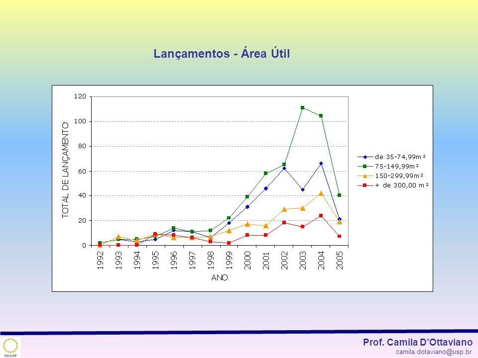 Lançamentos - Área Útil Prof. Camila DOttaviano camila.dotaviano@usp.br