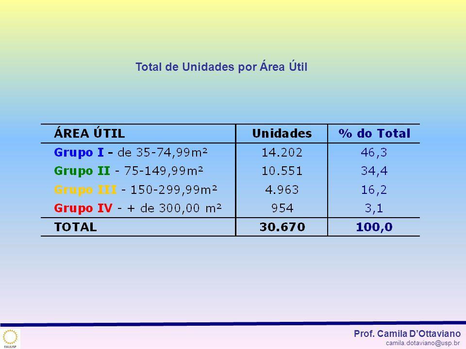 Total de Unidades por Área Útil Prof. Camila DOttaviano camila.dotaviano@usp.br