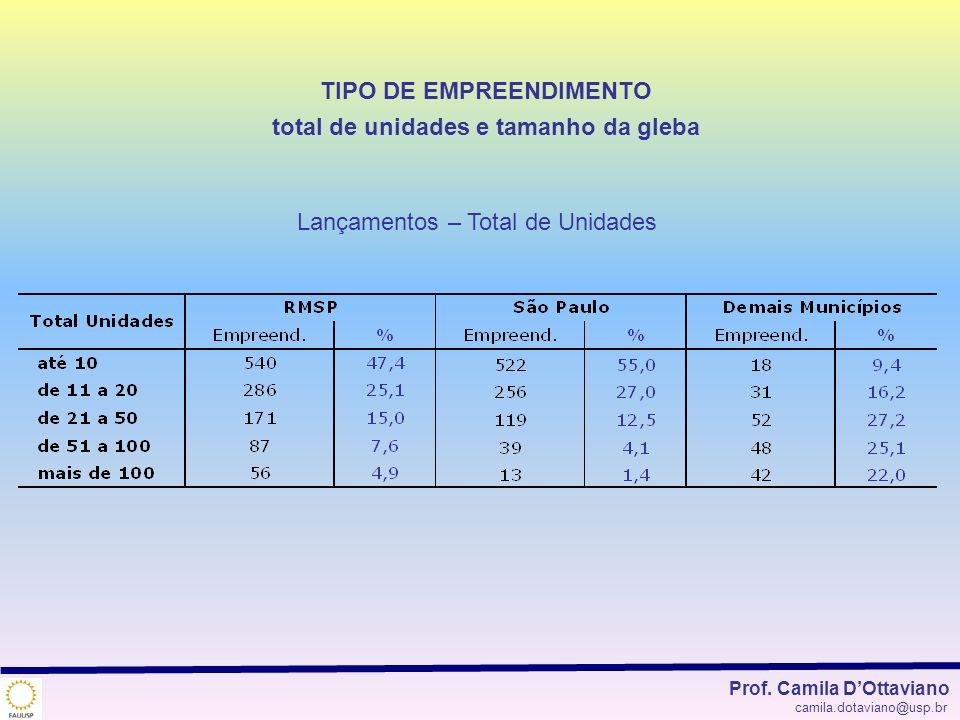 TIPO DE EMPREENDIMENTO total de unidades e tamanho da gleba Lançamentos – Total de Unidades Prof. Camila DOttaviano camila.dotaviano@usp.br