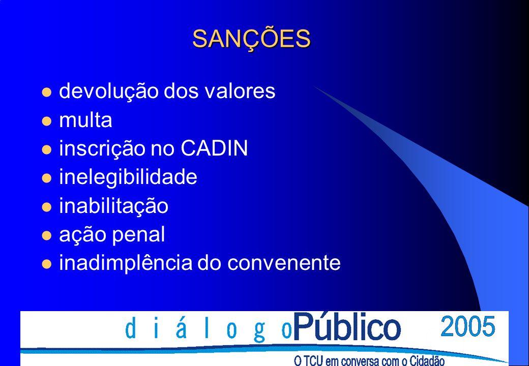 SANÇÕES devolução dos valores multa inscrição no CADIN inelegibilidade inabilitação ação penal inadimplência do convenente