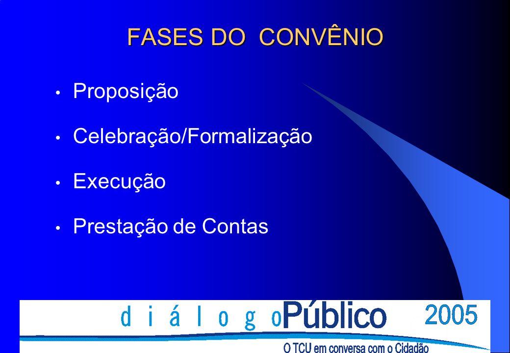 FASES DO CONVÊNIO Proposição Celebração/Formalização Execução Prestação de Contas
