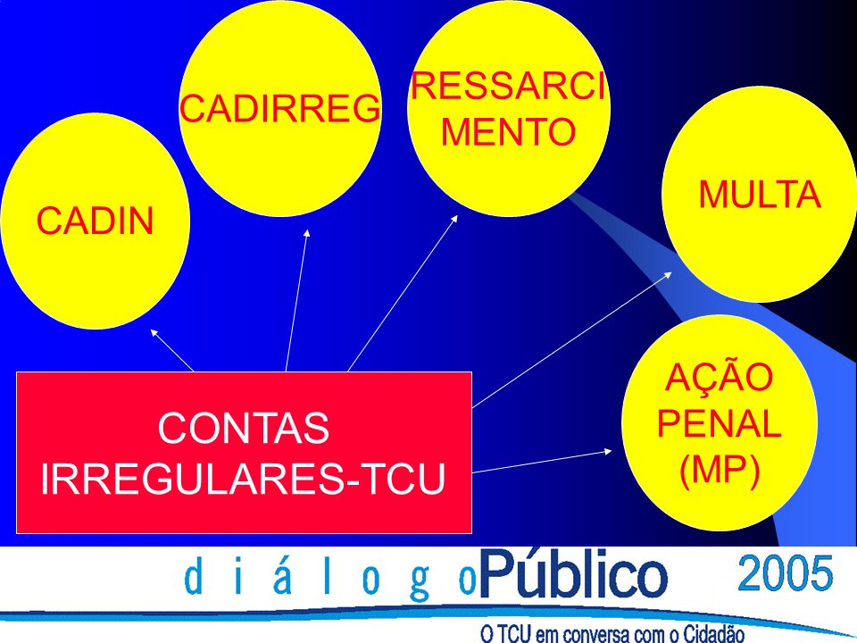 CADIN MULTA RESSARCI MENTO CADIRREG AÇÃO PENAL (MP) CONTAS IRREGULARES-TCU
