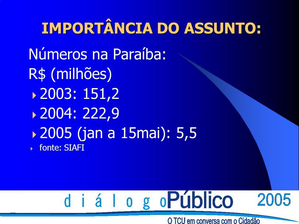 IMPORTÂNCIA DO ASSUNTO: Números na Paraíba: R$ (milhões) 2003: 151,2 2004: 222,9 2005 (jan a 15mai): 5,5 fonte: SIAFI